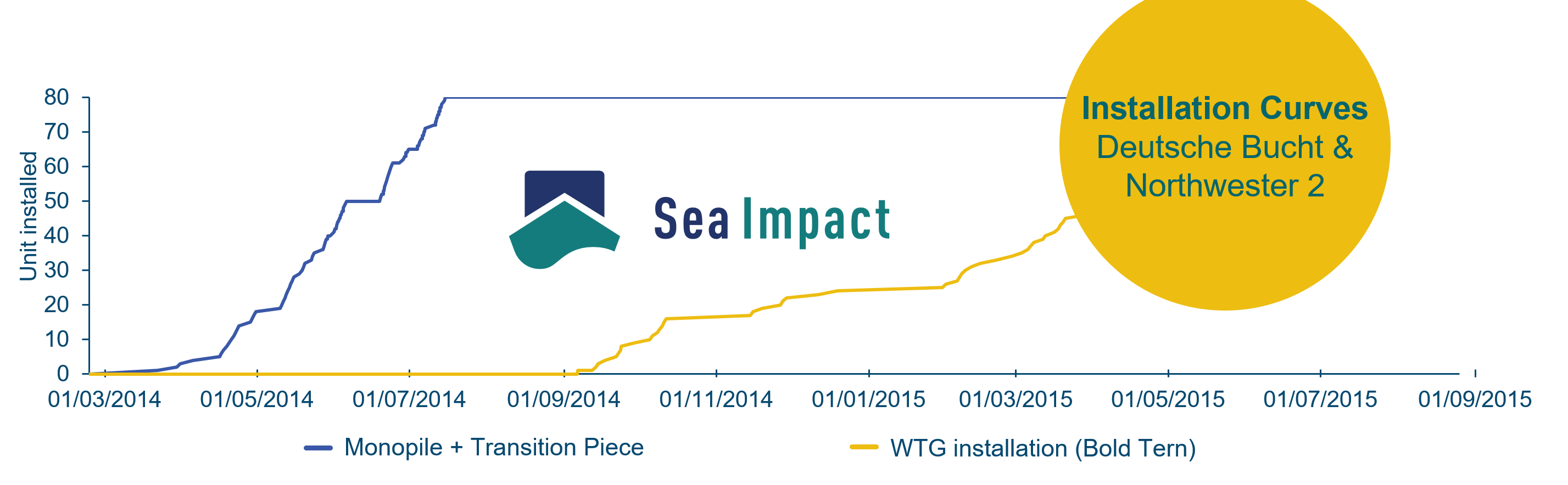Sea Impact Weekly Graph – Week 9